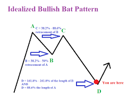Bat Pattern Custom EURGBP Looking To Emerge From The Bat Cave