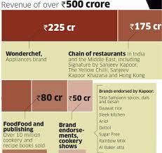 Khana Khazana How Chef Sanjeev Kapoor Built A Business