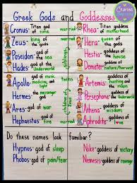 Gods And Goddesses Chart Anchors Away Monday Greek Gods And Goddesses Crafting