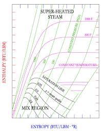 Thermodynamics Mollier Diagram For The Mechanical Pe Exam
