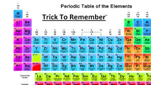 trick to remember periodic table elements in order