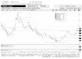 Cdx Ig Chart Where Credit Stands And Where It May Lead Stocks