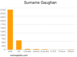 Gaughan - Names Encyclopedia