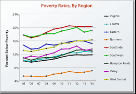 2015 Federal Poverty Level Guidelines Chart Virginia Performs Measuring What Matters To Virginians