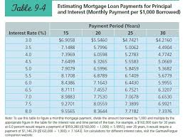 Nahle 4 Estimating Mortgage Loan Payments For Pri