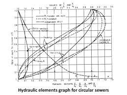 Hydraulic Elements Chart Sewerage System