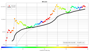 Bitcoin 2014 vs bitcoin 2017 version 2. Bitcoin Price Drastic Rise To 31 000 By December 2020 Exploring The Btc S2f Model