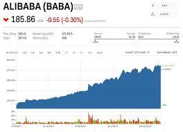 Alibaba Stock Chart Baba Stock Alibaba Stock Price Today Markets Insider