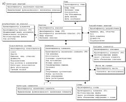 Отчет по преддипломной практике Результатом проведенного проектирования являются инфологическая и даталогическая модели предметной области изображенные на рис 1 а б