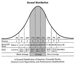 Standard Score Conversion Chart Stanines Definition Explanation Video Lesson