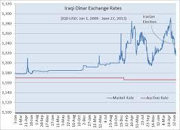 Forex Iraqi Dinar News Iraq Currency Iraqi Dinar Iqd In