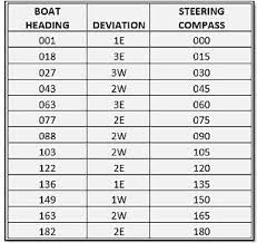 Compass Deviation Chart Five Easy Steps To Make A Sailboat Deviation Table