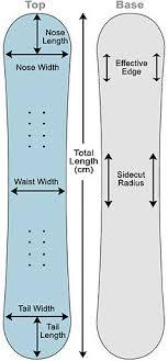 Stance Width Snowboard Chart Snowboard Wikipedia