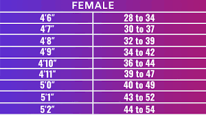 5 2 Weight Chart Height And Weight Chart For Men And Women Fitness By Kapoor
