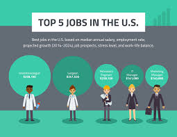Abf Org Chart Top 5 Jobs In The Us Template