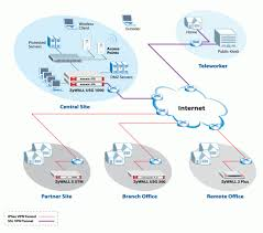 network security electronic frontier ltd wired home network diagram at Home Security Network Diagram