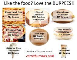 A Little Burpee Equivalent Chart Choose Healthier Options