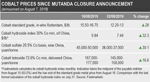 Cobalt Price Chart 5 Years Focus Chinas Skepticism Of Mutanda Closure Characteristic