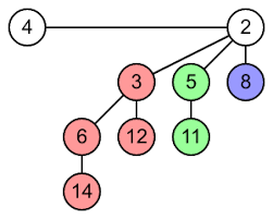 Binomial Heap Growing With The Web