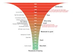 Sound Level Comparison Chart Noise Level Chart Decibel Levels Of Common Sounds With