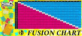 Persona 5 Element Chart