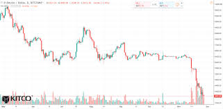 Bitcoin Daily Chart Alert Bears Remain In Firm Control