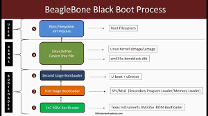 Embedded Linux Booting Process (Multi-Stage Bootloaders, Kernel ...