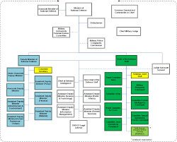 Military Police Career Progression Chart Organizational Structure Of The Department Of National