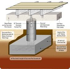 Prefabricated Foam Forms For Slab Foundations  Fine HomebuildingTypes Of House Foundations