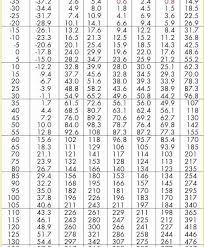 14 Ac Pressure Temperature Chart 410a Pt Chart 410a Ceri