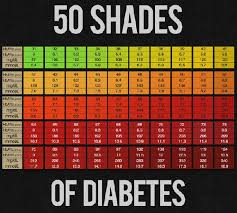 A1c Levels Chart For Diabetics A1c Levels Chart Type 1 Diabetes