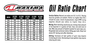 2 Cycle Oil Ratio Chart 20 Credible Gas Oil Mixing Chart