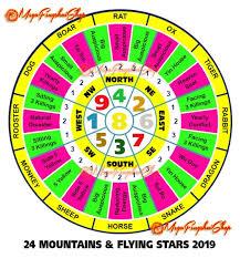 Feng Shui Horoscope Forecast 2019 For Ox