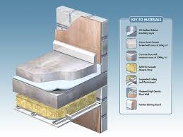 Sound Floor Insulation - Worldclass Interior Design