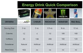 Energy Drink Comparison Chart Comparing Energy Drinks A Healthy Alternative Simple