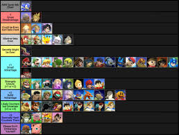Super Smash Bros 4 Matchup Chart Wes Super Smash Bros Sonic Match Up Chart 1 Out Of 1 Image