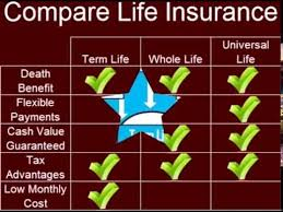 Life Insurance Comparison Insurance Quotes CompareComparison Life Custom Quotes For Whole Life Insurance