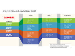 Hydraulic Oil Comparison Chart Aw 32 46 68 Hydraulic Oil Cross Reference Vg Iso Grade 32