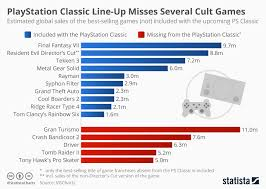 Chart Playstation Classic Line Up Misses Several Cult Games