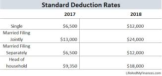 2018 Federal Income Tax Changes And How Theyll Impact You