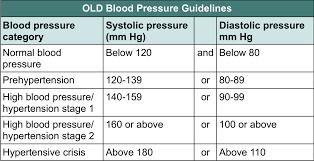 Blood Pressure Medication Chart Sada Margarethaydon Com