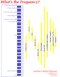 Chart Of Audio Frequency Ranges In 2019 Speech Language