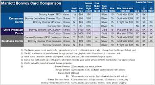 Credit Card Comparison Chart Is The New Bonvoy Card Good For Anyone