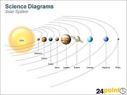 Solar System Chart Worksheet Pin On Solar System