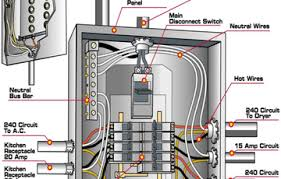 circuit breaker panel diagram yhgfdmuor net home electrical panel diagram wiring a main panel box wiring diagram images database amornsak co, wiring