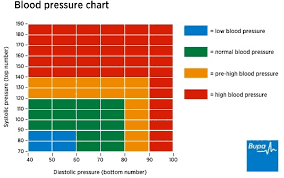 Normal Blood Pressure Online Charts Collection