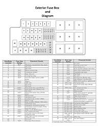 2007 mustang fuse panel diagram diy enthusiasts wiring diagrams \u2022 2007 mustang fuse box 2007 ford mustang fuse box diagram awesome interior fuse box rh kmestc com 2007 mustang gt fuse box 94 mustang fuse panel diagram