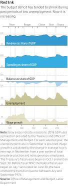 U S Government Deficit Grew 17 In Fiscal 2018 Wsj
