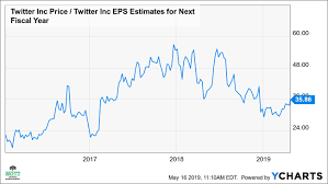 Twitter Stock Market Chart Twitters Stock May Be Heading To New Highs Twitter Inc