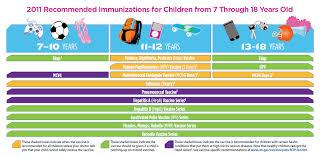 Immunization Schedule Pediatric Medical Group Of Riverside